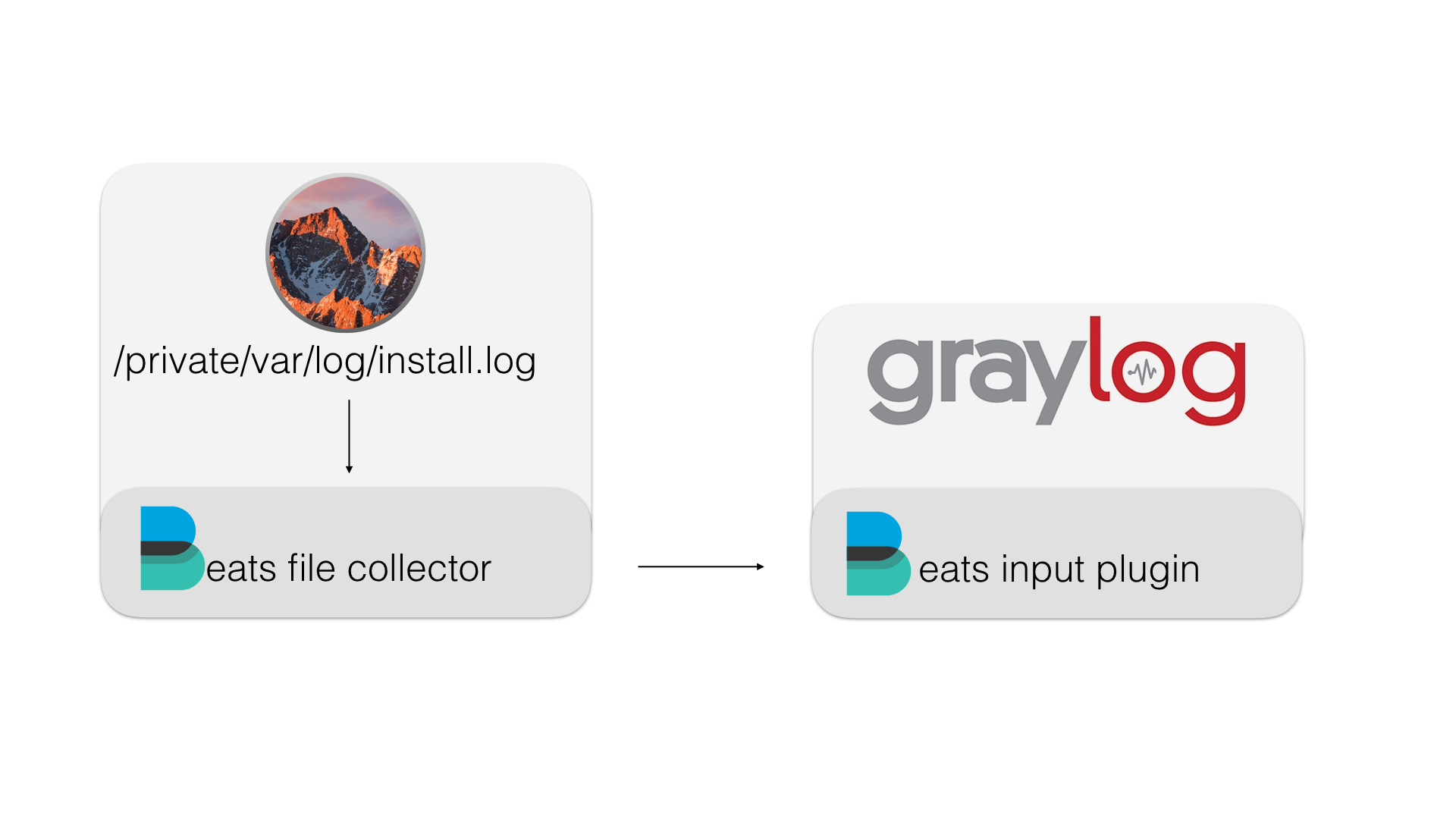 MacOS, Beats and Graylog  Learning for better logging